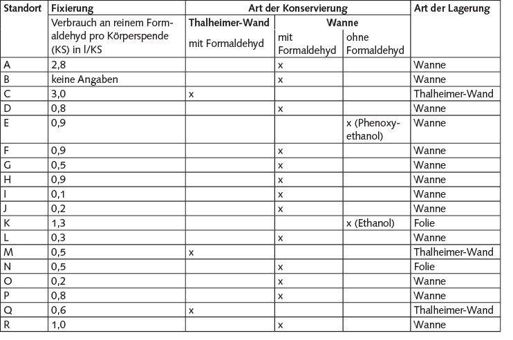 Tabelle 4. Übersicht der Fixier- sowie Konservierungsverfahren und der Lagerung der Körperspenden.