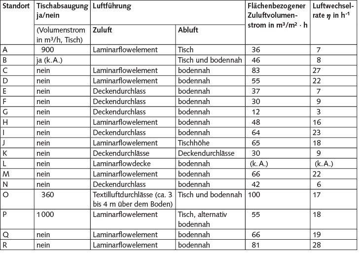 Tabelle 5. Lüftungstechnische Kennzahlen (k. A.: keine Angaben).