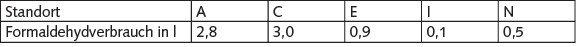 Tabelle 7. Verbrauch an reinem Formaldehyd pro Körperspende bei der Fixierung.