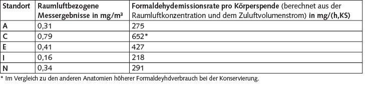 Tabelle 8. Berechnete Formaldehydemissionsrate pro Körperspende (KS).