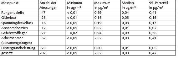 Tabelle 1. Ergebnisse der Arbeitsplatzmessungen zur Quecksilberbelastung auf kommunalen Wertstoffhöfen.