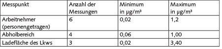 Tabelle 2. Messwerte für das Verladen von Rungenpaletten und Gitterboxen auf Lkw.