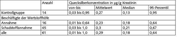 Tabelle 3. Ermittelte Quecksilberkonzentrationen im Urin.