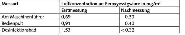 Messergebnisse für Peroxyessigsäure vor und nach der Umsetzung von Maßnahmen.