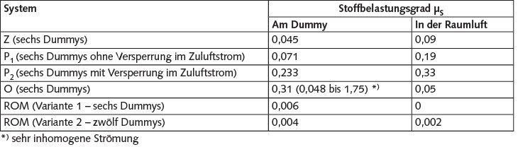 Tabelle 2. Vergleich der Stoffbelastungsgrade am Dummy und in der Raumluft.