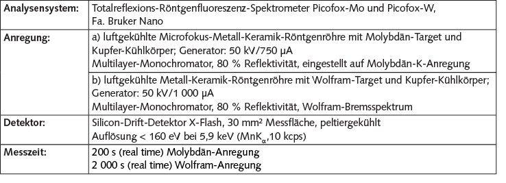 Tabelle 1. Bedingungen bei der Analyse der beaufschlagten Filter.