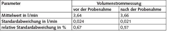 Tabelle 2. Mittelwert der Volumenströme aller Kanäle vor und nach der Probenahme sowie der Gesamtmittelwert mit den jeweiligen Standardabweichungen.