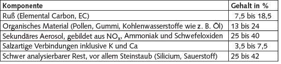 Mittlere Feinstaubzusammensetzung aus zehn Großstädten in Deutschland [3].