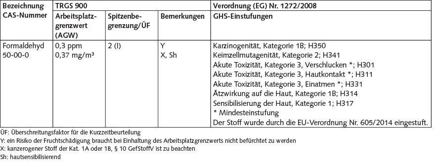 Tabelle 1. Grenzwerte und Einstufungen von Formaldehyd. Quelle: BGW/IFA/BG ETEM
