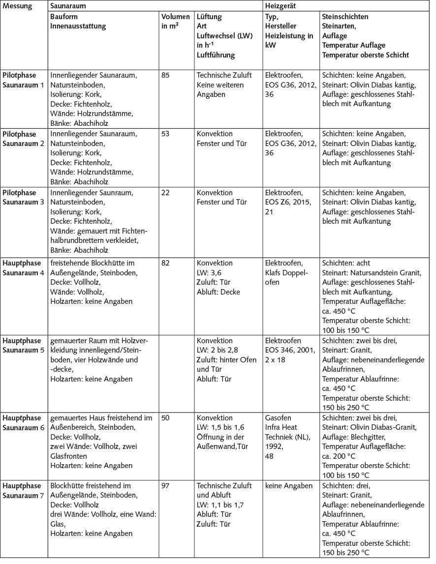 Tabelle 2. Rahmenbedingungen in den Saunen. Quelle: BGW/IFA/BG ETEM