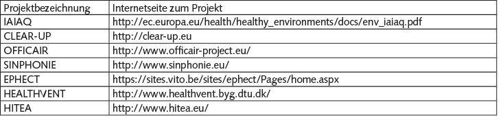 Tabelle 1. Europäische Projekte zu Strategien zur Verbesserung der Luftqualität. Quelle: IFA/IPA