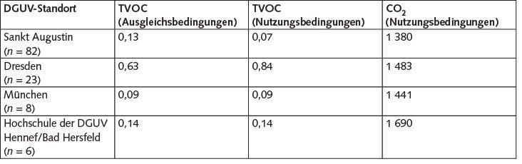 Tabelle2. Mittelwerte der Innenraummessungen an den DGUV-Standorten; in mg/m3. Quelle: IFA/IPA