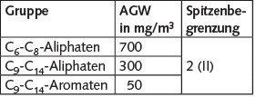 Tabelle 1. Arbeitsplatzgrenzwert (AGW) für Kohlenwasserstoffgemische, Verwendung als Lösemittel (Lösemittelkohlenwasserstoffe), additivfrei, nach der Technischen Regel für Gefahrstoffe 900.