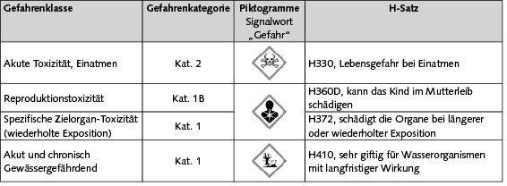 Tabelle 1. Einstufung und Kennzeichnung von Quecksilber nach der CLP-Verordnung (EU) 1272/2008 [7]; EG-Nr. 231–106–7, CAS-Nr. 7439–97–6.