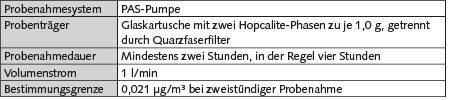 Tabelle 2. MGU-Probenahmeverfahren für Quecksilber und seine anorganischen Verbindungen nach [12].