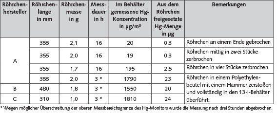 Tabelle 3. Messergebnisse der Quecksilberfreisetzung beim Zerbrechen von quecksilberhaltigen CCFL-Leuchtstoffröhren; Hg: Quecksilber. Quelle: BGW