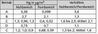 Tabelle 5. Konzentrationsvergleich Nahbereich und Fernbereich; Hg: Quecksilber.
