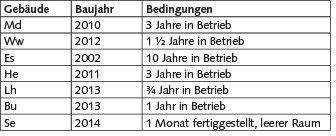 Tabelle 1. Untersuchte Gebäude. Quelle: Landesamt für soziale Dienste Schleswig-Holstein