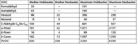 Tabelle 2. Vergleich der Mediane und Maximalwerte ausgewählter VOC in Holz- und Neubauten für Schulen und Kindertagesstätten [5] (Angaben in μg/m3).