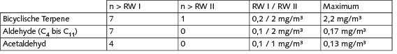 Tabelle 3. Überschreitungen von Innenraumluftrichtwerten RW I bzw. RW II [1; 2] in den untersuchten Holzbauten.