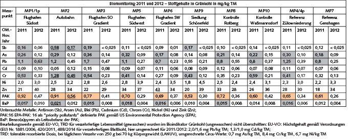 Tabelle 2. Metall- und PAK-Gehalte in Grünkohl 2011 und 2012. Ein Orientierungswert (OmH) als Schwelle für den Hintergrundgehalt ist für die Summe der 16 EPA-PAK definiert: 0,33 mg/kg Trockenmasse (TM); PAK-Gehalte oberhalb OmH plus 30 % [15] sind orange unterlegt, Stoffgehalte oberhalb Hintergrundgehalten verfahrensgleicher Untersuchungen [10; 11] sind grau unterlegt, unterstrichene Gehalte sind im jahresweisen Messpunktevergleich signifikant erhöht. Die Metall- und PAK-Gehalte an den Messpunkten MP1 und Parallelmesspunkt MP1p sowie MP4 und MP4p sind jeweils als Mittelwert angegeben.