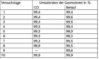 Tabelle 1. Umsatzraten über verschiedene Gasmotoren.