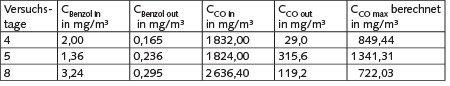 Tabelle 3. Daten zur Berechnung der maximalen CO-Konzentration.