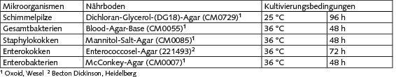 Tabelle: Nährmedien und Kultivierungsbedingungen für die untersuchten Mikroorganismengruppen.