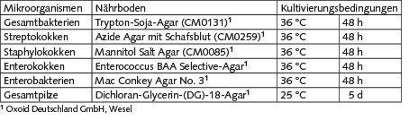 Tabelle 1. Nährmedien und Kultivierungsbedingungen für die untersuchten Mikroorganismengruppen.