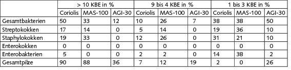 Tabelle 2. Anteil Nährbodenplatten (jeweils n = 42) mit > 10 KBE, 9bis 4 KBE und 1 bis 3 KBE im Vergleich zwischen Coriolis®-µ-Sammler, MAS-100 NT®- Impaktor und AGI-30-Impinger.