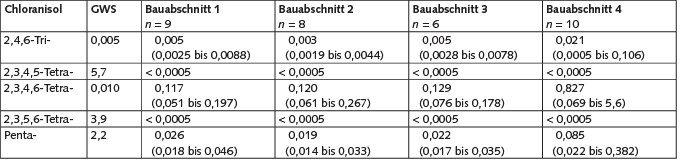 Tabelle 2. Geruchswahrnehmungsschwellen (GWS) für Chloranisole nach [7] und Messergebnisse: Mittelwert (Minimum bis Maximum) in µg/m³.