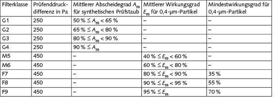 Einteilung von Luftfiltern gemäß DIN EN 779.