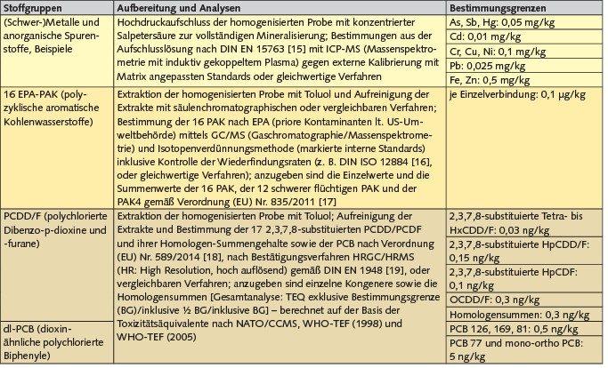 Übersicht über Analysenverfahren für ausgewählte Stoffgruppen und mindestens einzuhaltende Bestimmungsgrenzen bezogen auf die Originalsubstanz (OS).