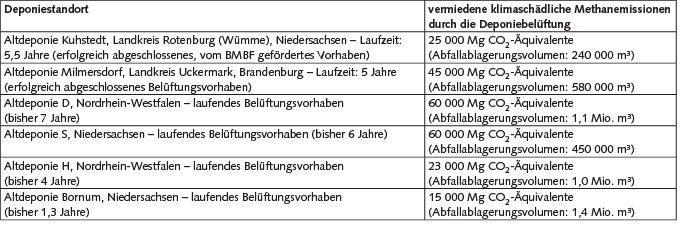 Tabelle1. Klimaschutzbeitrag der Deponiebelüftung auf Altdeponien.