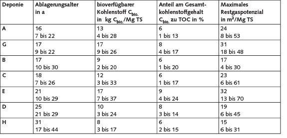Tabelle2. Kennwerte sieben größerer Siedlungsabfalldeponien zum Kohlenstoffgehalt und zum Restgaspotenzial (Durchschnittswerte und Schwankungsbereiche). TS: Trockensubstanz; TOC: total organic carbon, Gesamtkohlenstoff