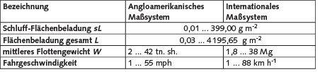 Tabelle 2. Bandbreite der zur Herleitung der Formel genutzten Daten.