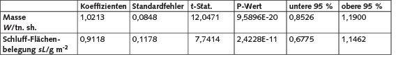 Tabelle 3. Ergebnisse der Regressionsanalyse zur derzeit gültigen AP-42-Formel.