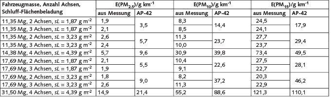 Tabelle 5. Gegenüberstellung der Ergebnisse nach AP-42 (Original) und eigener Messdaten.