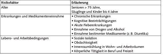 Tabelle 1. Risikofaktoren für Hitzebelastung [nach 11].