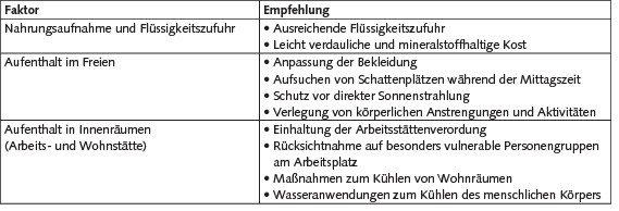 Tabelle 2. Allgemeine Verhaltensempfehlungen für heiße Sommertage [4; 5; 16].
