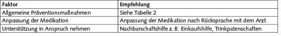 Tabelle 3. Empfehlungen für ältere und kranke Menschen im eigenen Haushalt [4; 5; 16].