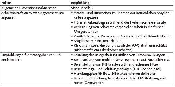Tabelle 4. Empfehlungen für Freilandarbeiter [20].