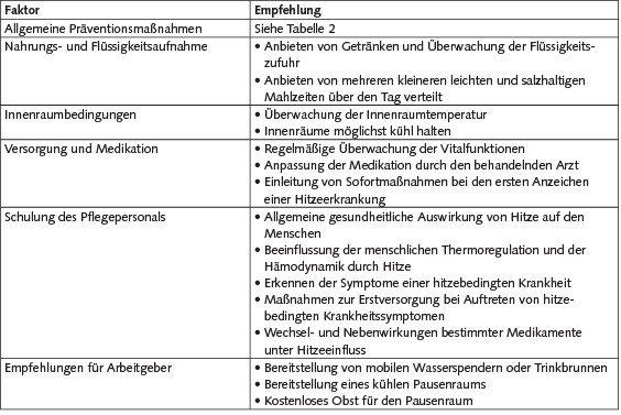 Tabelle 5. Empfehlungen für Mediziner und Pflegepersonal bei der Versorgung von Heimbewohnern [4; 5; 16].