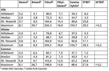 Tabelle 1. Ergebnisse der Passivsammlermessungen in Verkaufsräumen inμg/m³.