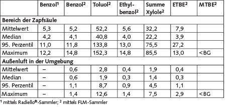 Tabelle 2. Ergebnisse der Passivsammlermessungen im Bereich der Zapfsäulen und in der Außenluft in der Umgebung im Sommer in μg/m³.