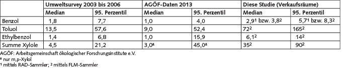 Tabelle 3. Aromatische Kohlenwasserstoffe in Verkaufsräumen an Tankstellen und in Vergleichswohnungen in μg/m³.