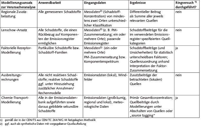 Modellierungsansätze für Verursacheranalysen.