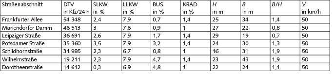 Tabelle 1. Merkmale der ausgewählten Hotspots: Die durchschnittliche tägliche Verkehrsstärke (DTV) und die jeweiligen Anteile am DTV von schweren Lkw (SLKW), leichten Lkw (LLKW), Bussen und Krafträdern (Krad) in %, die Geometriedaten mit Höhe (H), Breite (B), Breiten-zu-Höhen-Verhältnis (B/H) und Geschwindigkeitslimit (V).