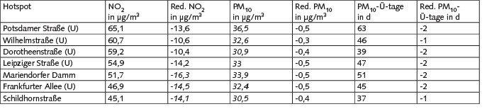 Tabelle 2. Zusammenfassung der Hotspots 2015 mit der Gesamtbelastung von Stickstoffdioxid (NO2) und Feinstaub (PM10) und der maximal möglichen Reduktion im 100-%-Szenario in den jeweiligen Straßen. Kursive Zahlen markieren Werte unterhalb des Grenzwerts oder Minderungen, mit denen der Grenzwert unterschritten wird. Straßenabschnitte, die mit (U) vermerkt sind, befinden sich innerhalb der Umweltzone. Red.: Reduktion; Ü-Tage: Überschreitungstage