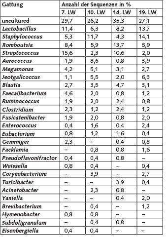 Tabelle 3. Relative Häufigkeiten der 16S rRNA-Gensequenzen (auf Gattungsebene) in den generierten Klonbibliotheken aus Bioaerosolproben der Putenmast (zweite Mastperiode) in Abhängigkeit von der Lebenswoche (LW) der Tiere.